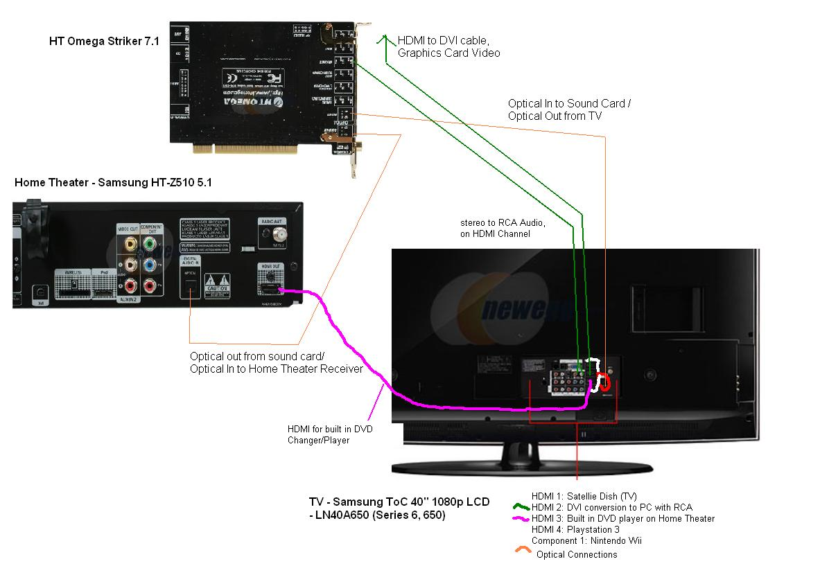 Help Request for Home Theater Setup with HT Omega Striker 7.1 Sound ...